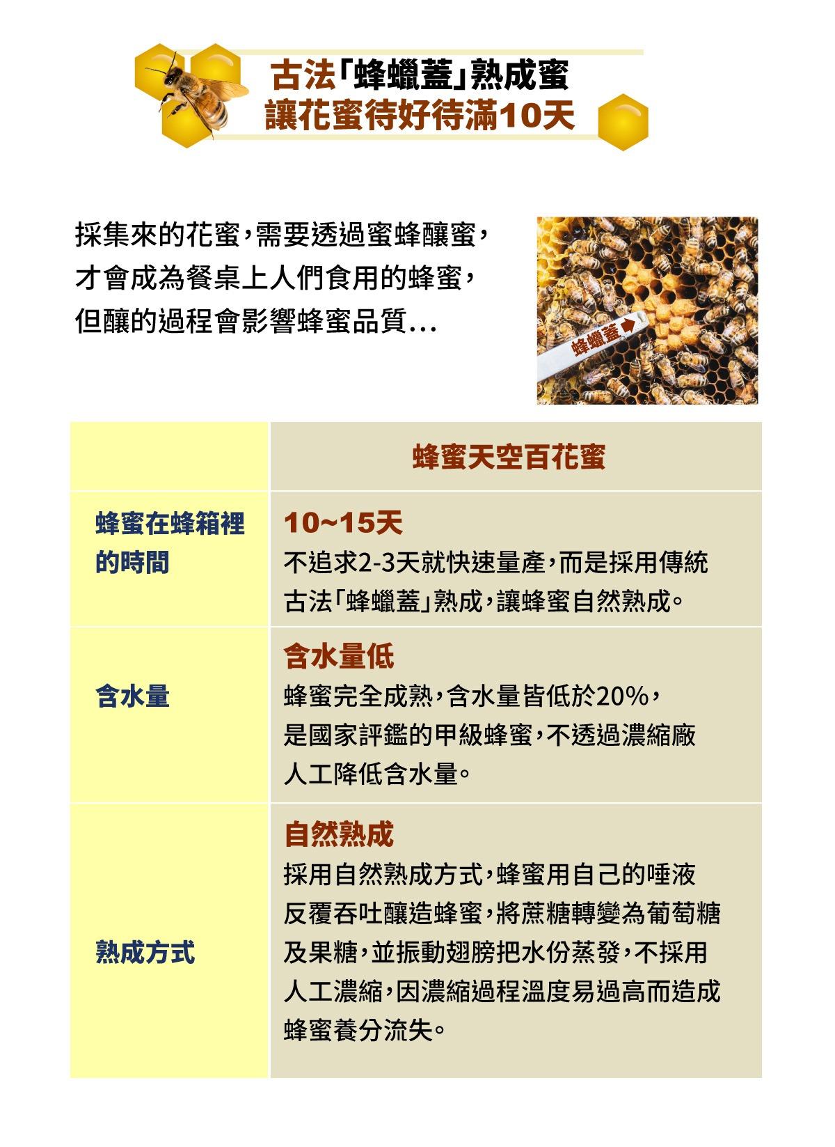 古法蜂蠟蓋熟成蜜 自然熟成 含水量低 國家評鑑甲級蜂蜜