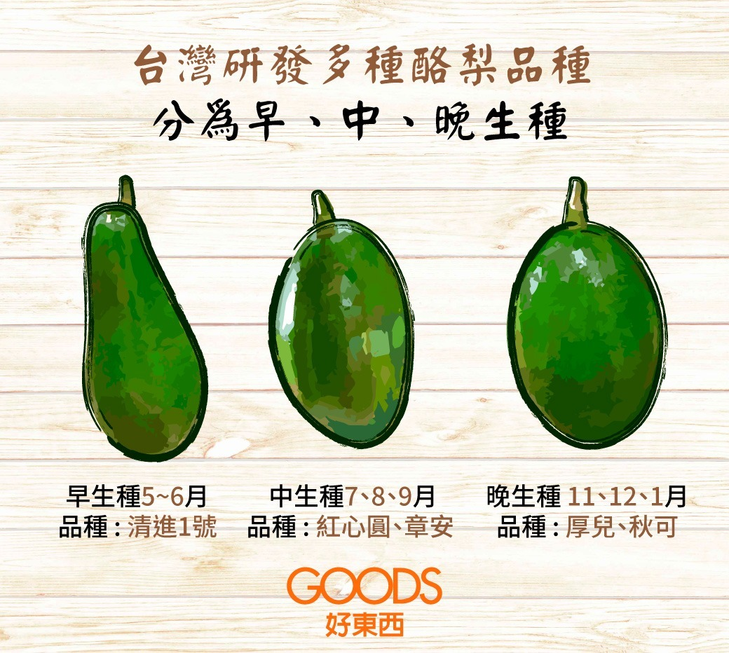 台灣研發多種酪梨品種分為早、中、晚生種,使得台灣人一年有2/3的時間可以吃到,最適合台灣人的在地酪梨。
